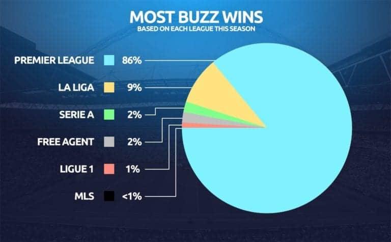 Football Index Buzz
