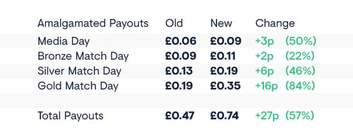Football Index Review Payouts
