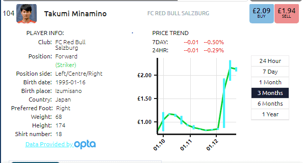 Takumi Minamino Price Rise Transfer Liverpool RB Salzburg