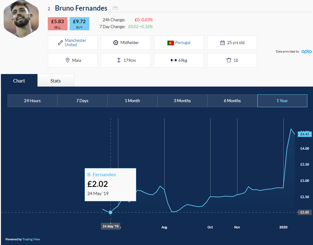 Football Index Review Example