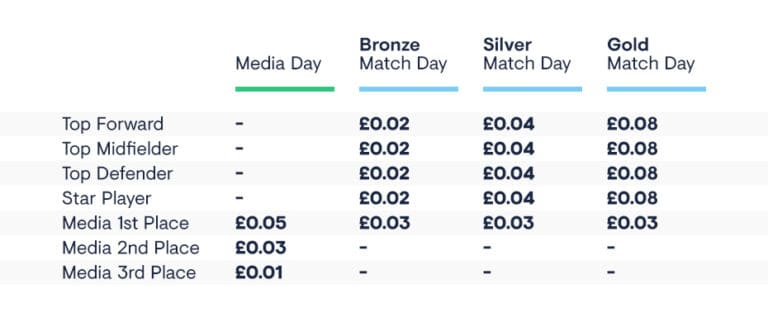 Football Index Match Day Payouts