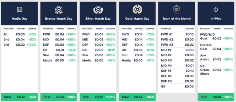 Football Index Dividend Review