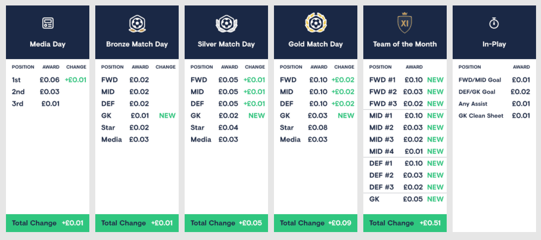 FOOTBALL INDEX DIVIDEND TABLE 2020