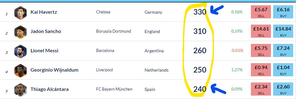 Media Dividends on Football Index